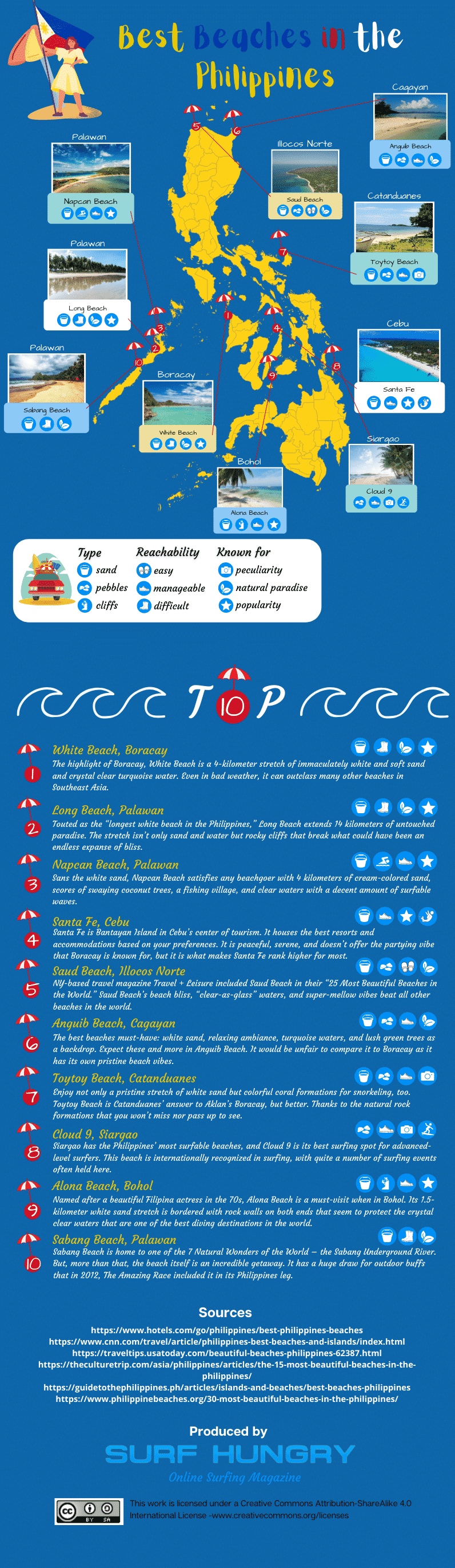 beaches in the philippines infographic